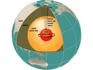 A cut-away illustration of Earth's interior.  Included in the diagram is the movement of magnetic north from 1900 to 1996. Graphic Credit: Dixon Rohr
